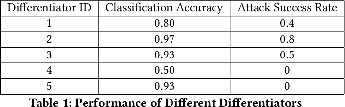 Figure 2 for Defending Against Misclassification Attacks in Transfer Learning