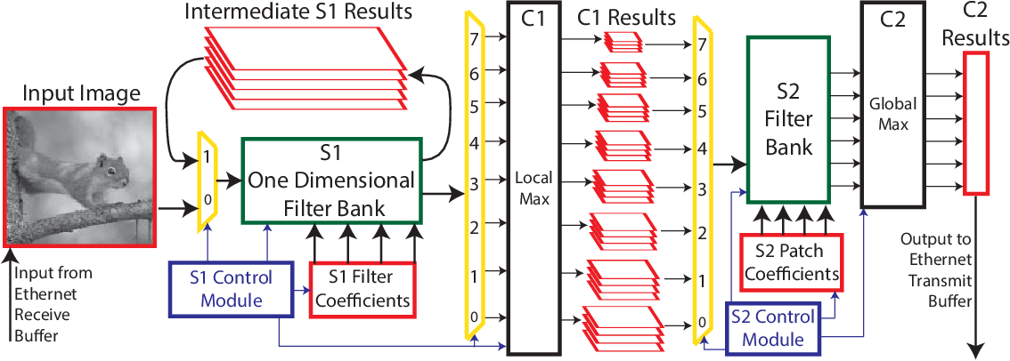 Figure 1 for Fast Neuromimetic Object Recognition using FPGA Outperforms GPU Implementations