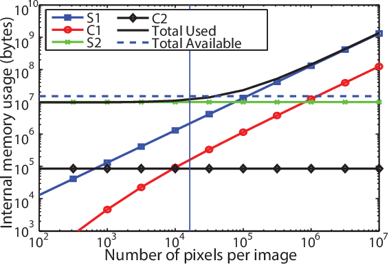 Figure 3 for Fast Neuromimetic Object Recognition using FPGA Outperforms GPU Implementations