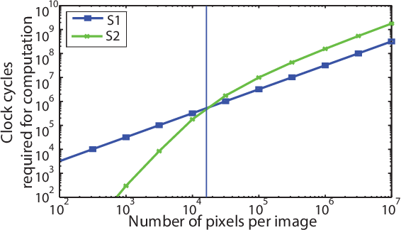 Figure 4 for Fast Neuromimetic Object Recognition using FPGA Outperforms GPU Implementations