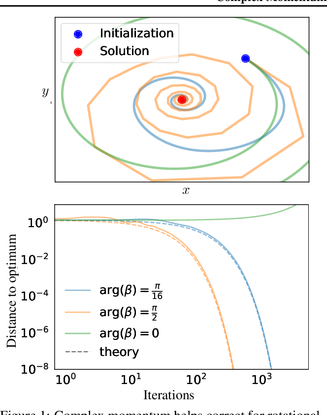 Figure 1 for Complex Momentum for Learning in Games