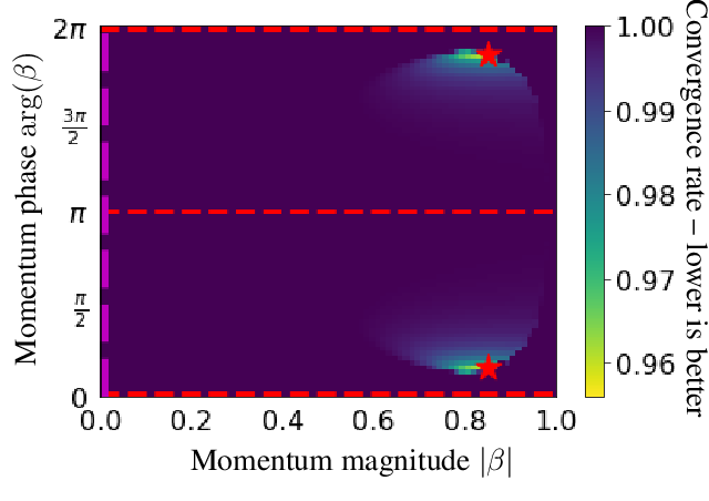 Figure 3 for Complex Momentum for Learning in Games