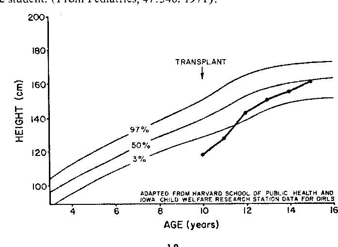 Figure 4 from Renal Honwtransplantation - Semantic Scholar