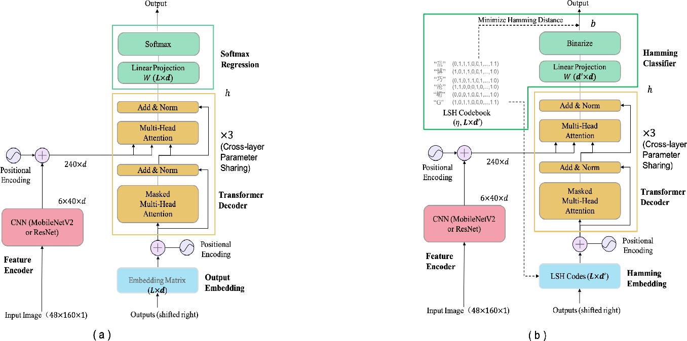 Figure 3 for Hamming OCR: A Locality Sensitive Hashing Neural Network for Scene Text Recognition