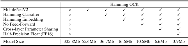 Figure 2 for Hamming OCR: A Locality Sensitive Hashing Neural Network for Scene Text Recognition