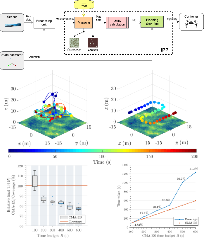 Figure 3 for Building an Aerial-Ground Robotics System for Precision Farming