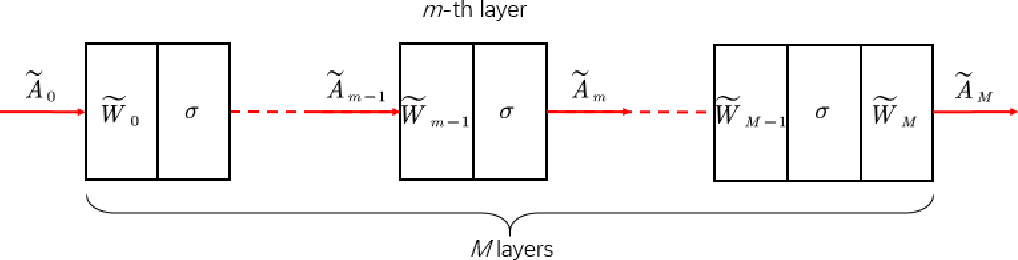 Figure 3 for Inverse Problem of Nonlinear Schrödinger Equation as Learning of Convolutional Neural Network