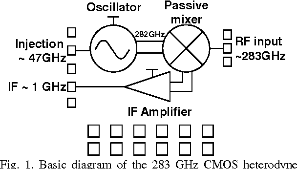 A 283 GHz low power heterodyne receiver with on-chip local