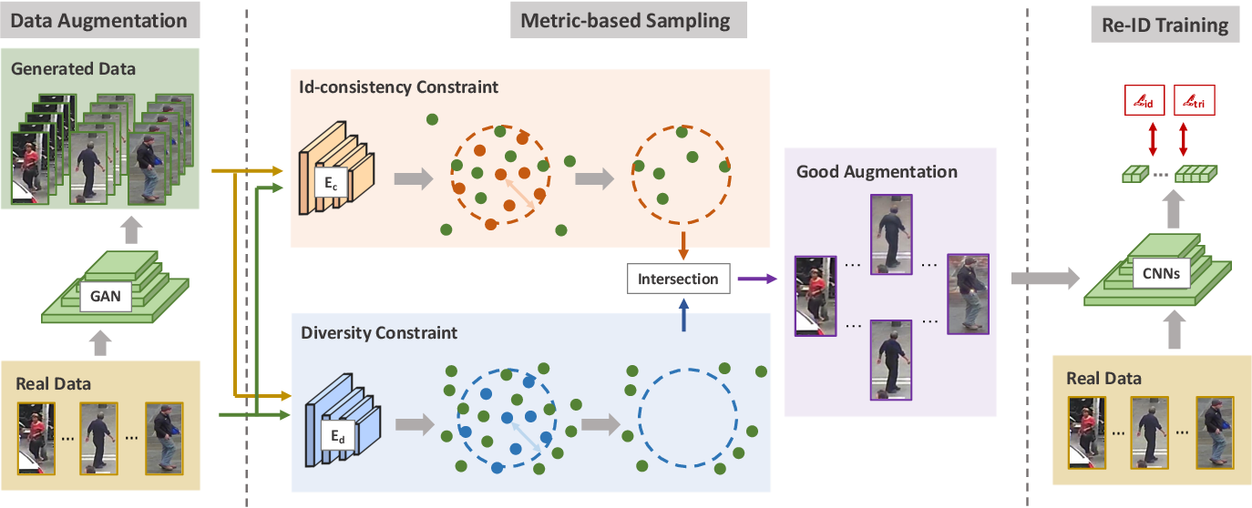Figure 3 for Exploring the Quality of GAN Generated Images for Person Re-Identification