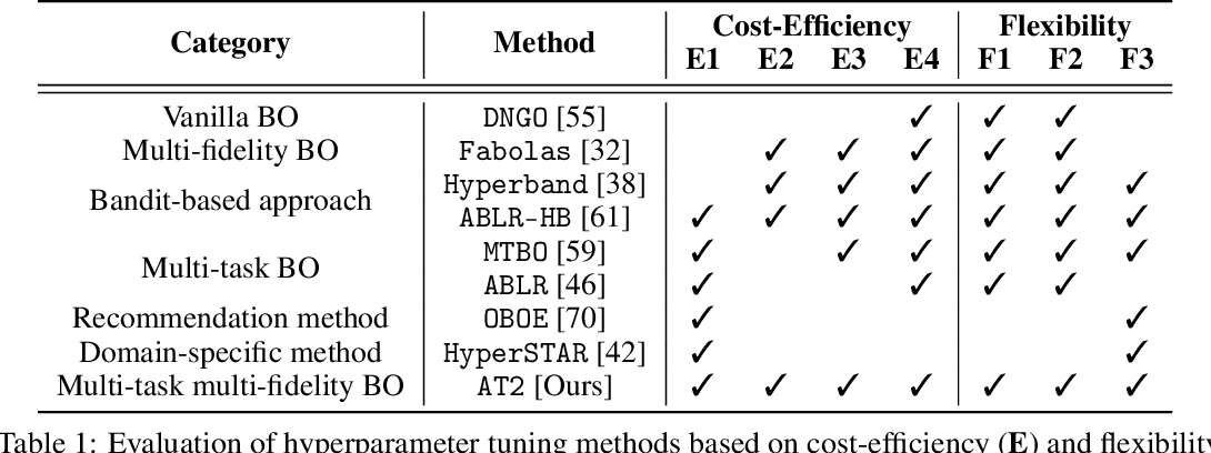 Figure 1 for Amortized Auto-Tuning: Cost-Efficient Transfer Optimization for Hyperparameter Recommendation