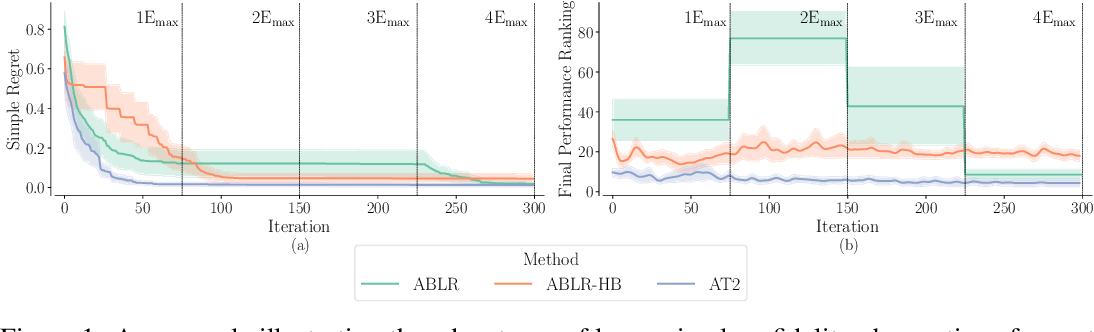 Figure 2 for Amortized Auto-Tuning: Cost-Efficient Transfer Optimization for Hyperparameter Recommendation