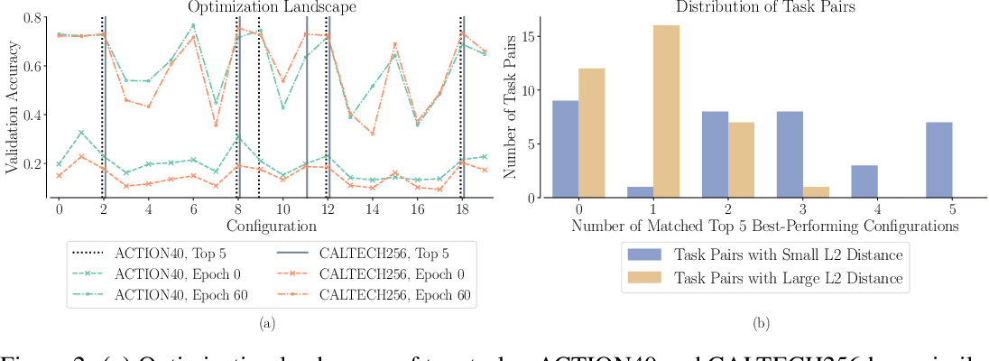 Figure 3 for Amortized Auto-Tuning: Cost-Efficient Transfer Optimization for Hyperparameter Recommendation