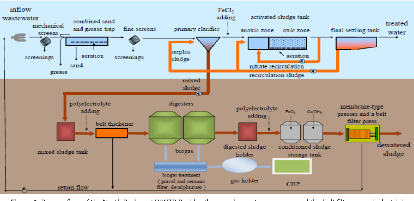 MAB2 0 project: Integrating algae production into wastewater
