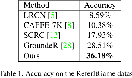 Figure 2 for An End-to-End Approach to Natural Language Object Retrieval via Context-Aware Deep Reinforcement Learning