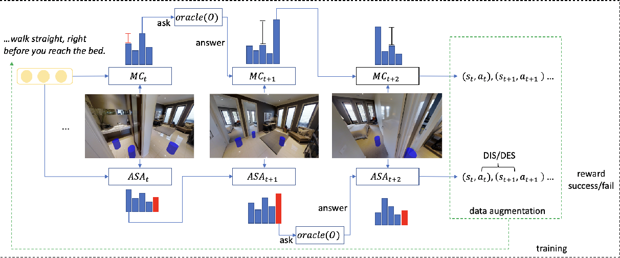 Figure 3 for Just Ask:An Interactive Learning Framework for Vision and Language Navigation