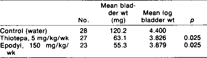 Table 3 Effect of intravesical chemotherapy with thiotepa and epodyl on the growth of transitional cell carcinoma, MBT-2