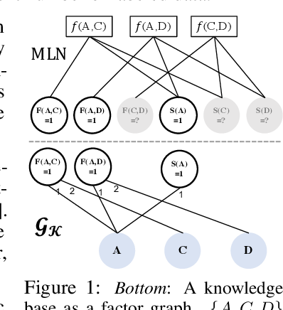 Figure 1 for Can Graph Neural Networks Help Logic Reasoning?