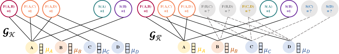 Figure 3 for Can Graph Neural Networks Help Logic Reasoning?