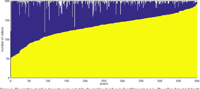 Figure 1 for EventNet Version 1.1 Technical Report