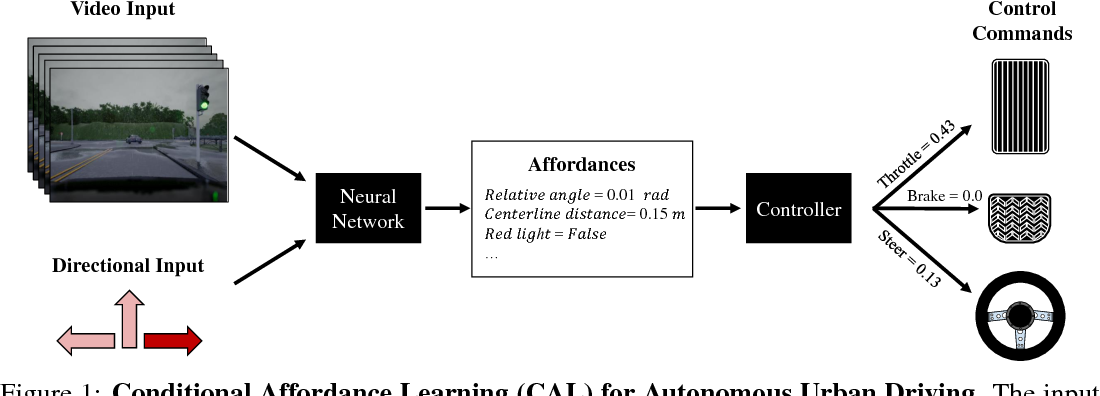 Figure 1 for Conditional Affordance Learning for Driving in Urban Environments