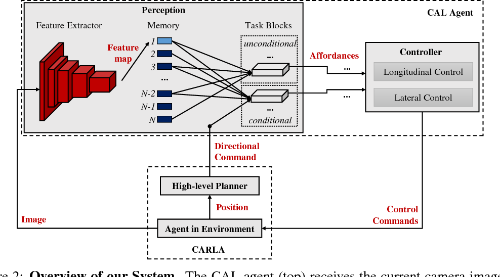 Figure 3 for Conditional Affordance Learning for Driving in Urban Environments