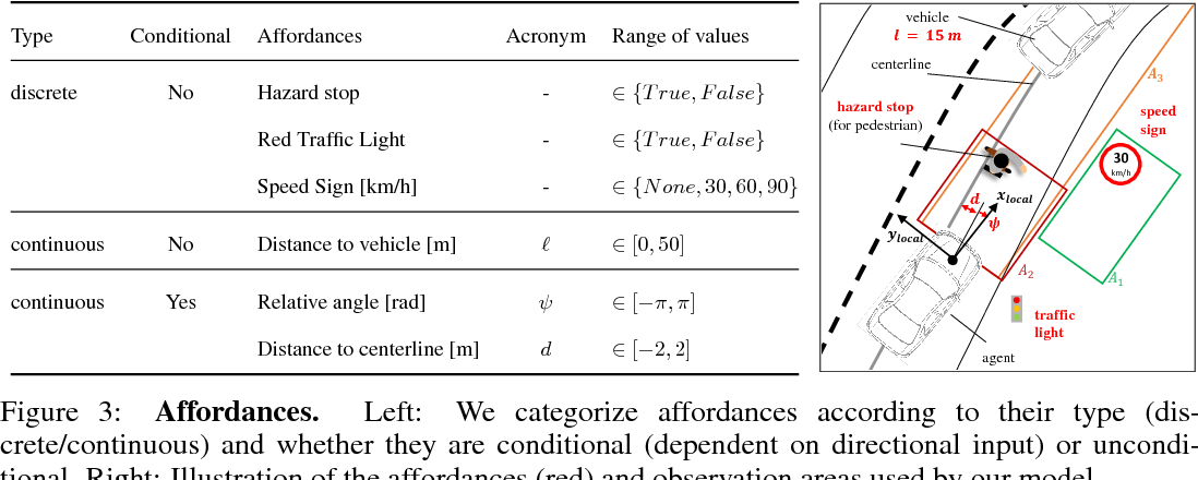 Figure 4 for Conditional Affordance Learning for Driving in Urban Environments
