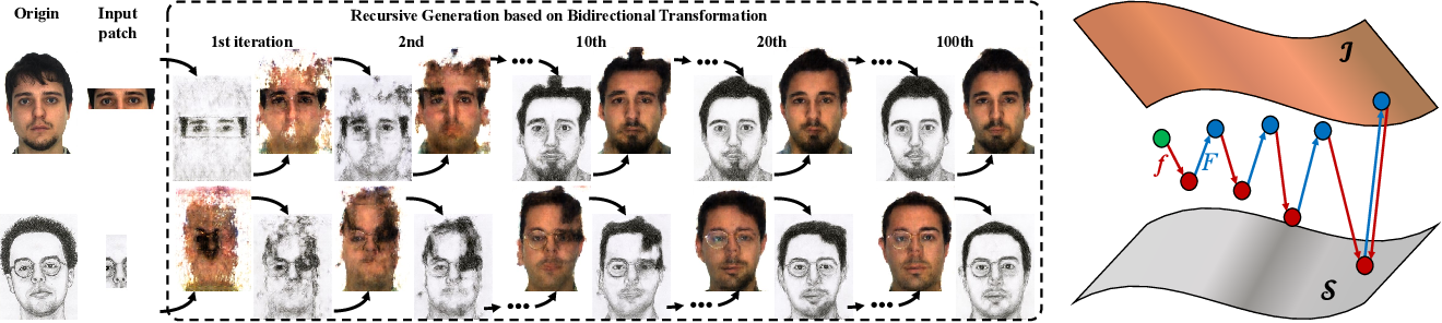 Figure 2 for r-BTN: Cross-domain Face Composite and Synthesis from Limited Facial Patches