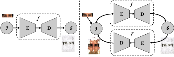 Figure 3 for r-BTN: Cross-domain Face Composite and Synthesis from Limited Facial Patches