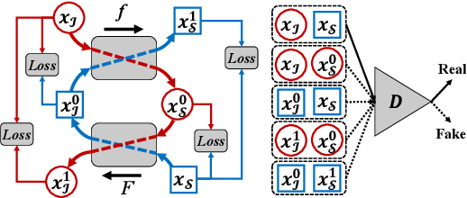 Figure 4 for r-BTN: Cross-domain Face Composite and Synthesis from Limited Facial Patches