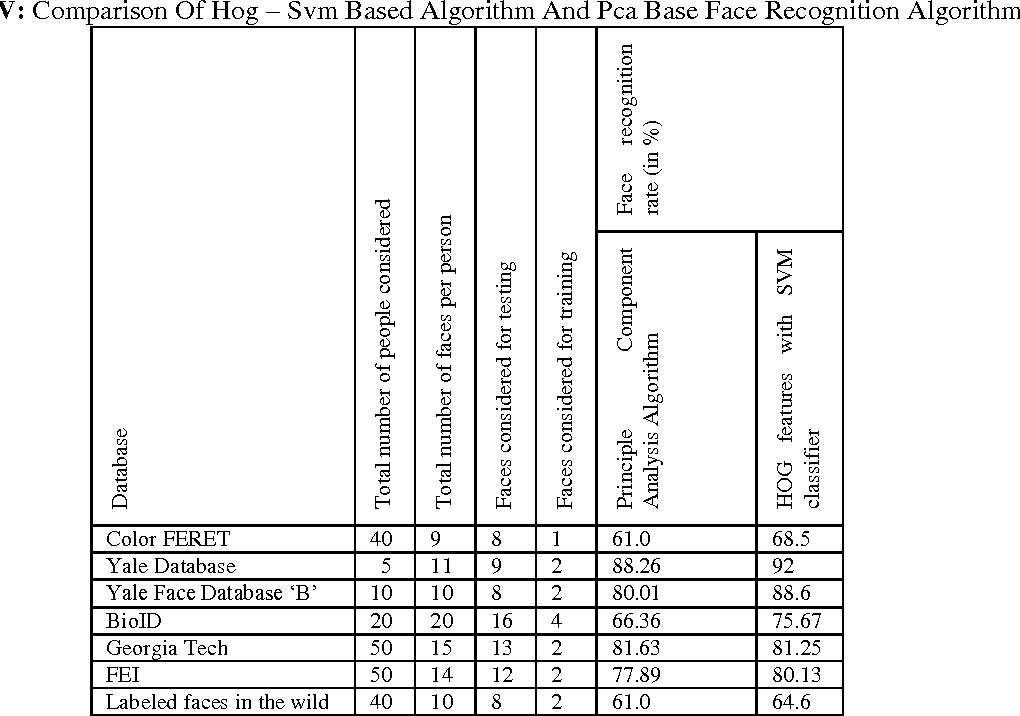 Table IV from Improved Face Recognition Rate Using HOG Features and