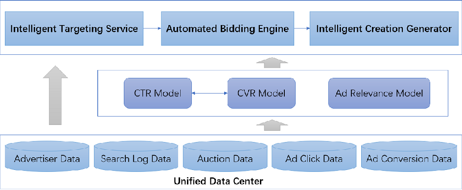 Figure 3 for AiAds: Automated and Intelligent Advertising System for Sponsored Search