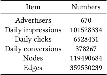 Figure 2 for AiAds: Automated and Intelligent Advertising System for Sponsored Search