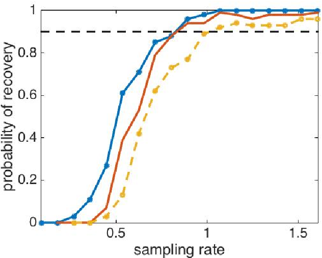 Figure 1 for Recovery guarantees for polynomial approximation from dependent data with outliers
