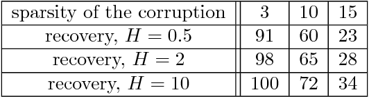 Figure 3 for Recovery guarantees for polynomial approximation from dependent data with outliers
