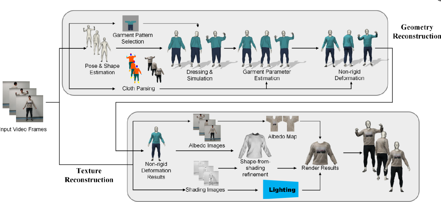 Figure 2 for MulayCap: Multi-layer Human Performance Capture Using A Monocular Video Camera