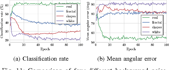 Figure 3 for 3D Object Instance Recognition and Pose Estimation Using Triplet Loss with Dynamic Margin