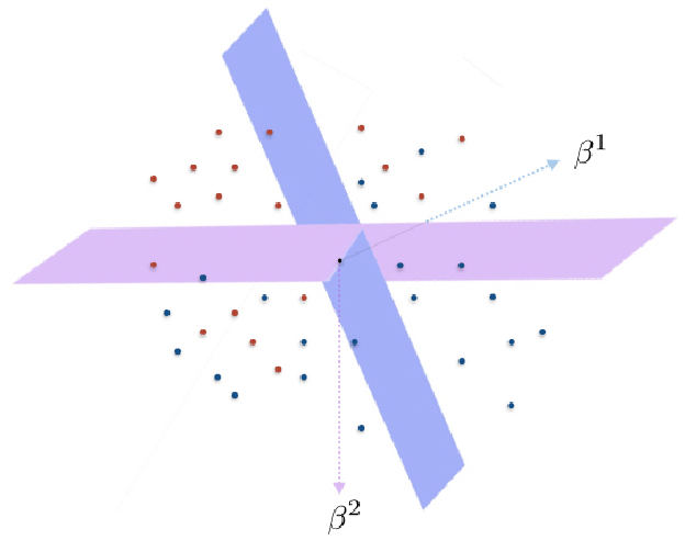 Figure 1 for Recovery of sparse linear classifiers from mixture of responses