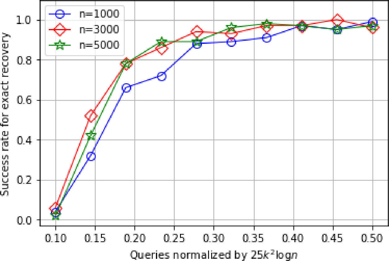 Figure 2 for Recovery of sparse linear classifiers from mixture of responses