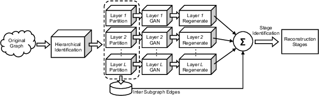 Figure 1 for Can GAN Learn Topological Features of a Graph?