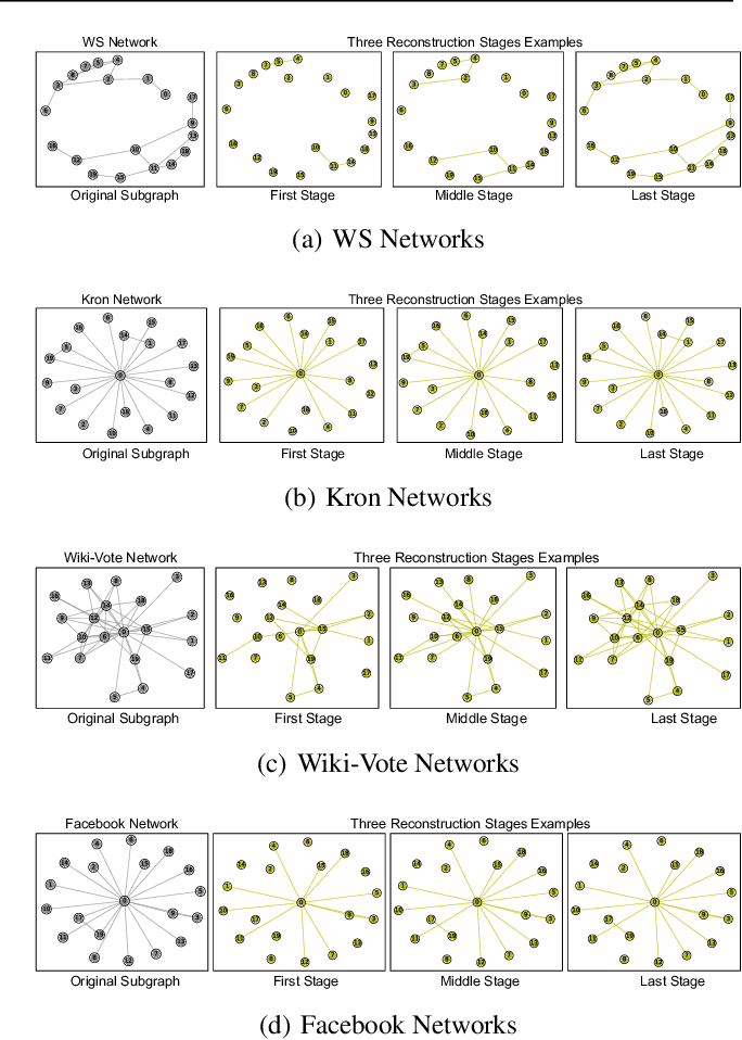 Figure 4 for Can GAN Learn Topological Features of a Graph?
