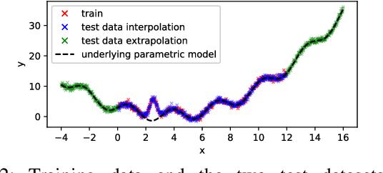Figure 2 for Comparing Semi-Parametric Model Learning Algorithms for Dynamic Model Estimation in Robotics