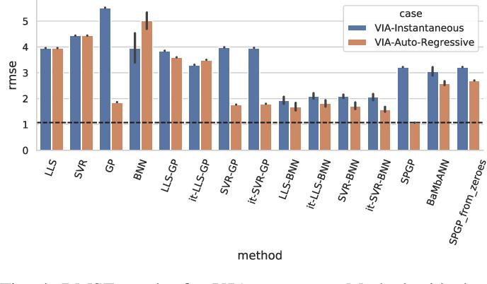Figure 4 for Comparing Semi-Parametric Model Learning Algorithms for Dynamic Model Estimation in Robotics