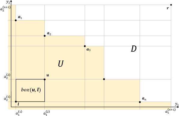 Figure 1 for Fast Exact Computation of Expected HyperVolume Improvement