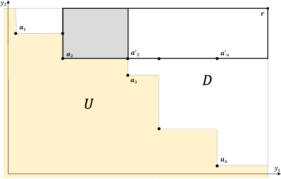 Figure 2 for Fast Exact Computation of Expected HyperVolume Improvement