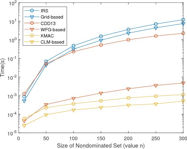 Figure 3 for Fast Exact Computation of Expected HyperVolume Improvement