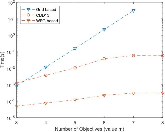 Figure 4 for Fast Exact Computation of Expected HyperVolume Improvement