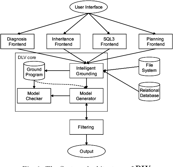 Figure 1 for Parametric Connectives in Disjunctive Logic Programming