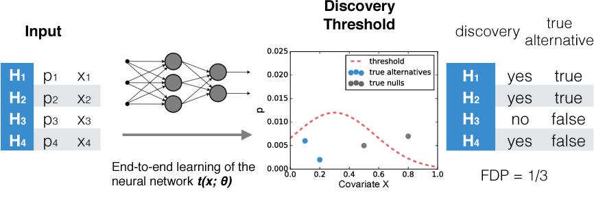Figure 1 for NeuralFDR: Learning Discovery Thresholds from Hypothesis Features
