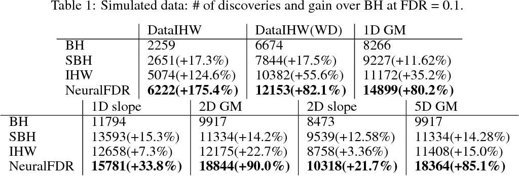 Figure 2 for NeuralFDR: Learning Discovery Thresholds from Hypothesis Features