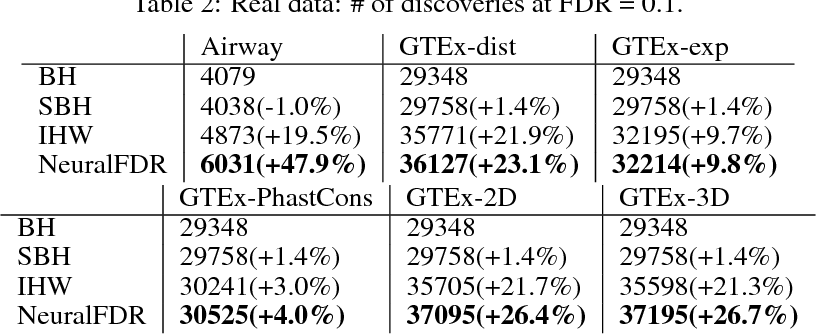 Figure 4 for NeuralFDR: Learning Discovery Thresholds from Hypothesis Features